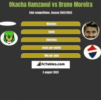 Okacha Hamzaoui vs Bruno Moreira h2h player stats