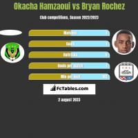 Okacha Hamzaoui vs Bryan Rochez h2h player stats