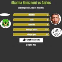 Okacha Hamzaoui vs Carlos h2h player stats