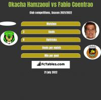 Okacha Hamzaoui vs Fabio Coentrao h2h player stats