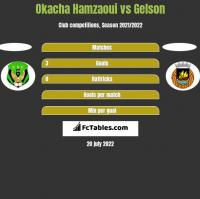 Okacha Hamzaoui vs Gelson h2h player stats