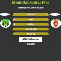 Okacha Hamzaoui vs Pires h2h player stats