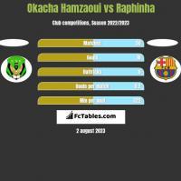 Okacha Hamzaoui vs Raphinha h2h player stats