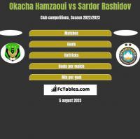 Okacha Hamzaoui vs Sardor Rashidov h2h player stats