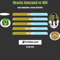 Okacha Hamzaoui vs Witi h2h player stats