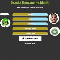 Okacha Hamzaoui vs Murilo h2h player stats