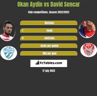 Okan Aydin vs David Sencar h2h player stats