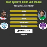 Okan Aydin vs Julian von Haacke h2h player stats