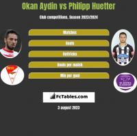 Okan Aydin vs Philipp Huetter h2h player stats