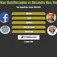 Okan Chatziterzoglou vs Alexandru Nicu Vlad h2h player stats