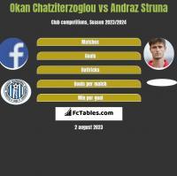 Okan Chatziterzoglou vs Andraż Struna h2h player stats