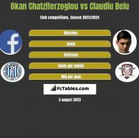 Okan Chatziterzoglou vs Claudiu Belu h2h player stats