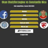 Okan Chatziterzoglou vs Constantin Nica h2h player stats