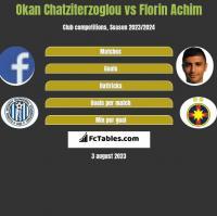 Okan Chatziterzoglou vs Florin Achim h2h player stats