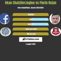 Okan Chatziterzoglou vs Florin Bejan h2h player stats