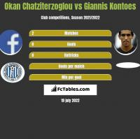 Okan Chatziterzoglou vs Giannis Kontoes h2h player stats