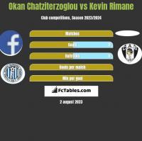 Okan Chatziterzoglou vs Kevin Rimane h2h player stats