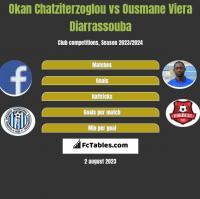 Okan Chatziterzoglou vs Ousmane Viera Diarrassouba h2h player stats