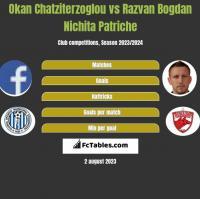 Okan Chatziterzoglou vs Razvan Bogdan Nichita Patriche h2h player stats