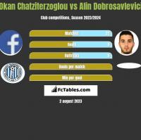 Okan Chatziterzoglou vs Alin Dobrosavlevici h2h player stats
