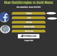 Okan Chatziterzoglou vs David Munoz h2h player stats