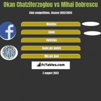 Okan Chatziterzoglou vs Mihai Dobrescu h2h player stats