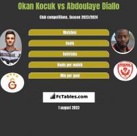Okan Kocuk vs Abdoulaye Diallo h2h player stats