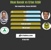 Okan Kocuk vs Ertac Ozbir h2h player stats