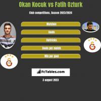Okan Kocuk vs Fatih Ozturk h2h player stats