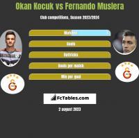 Okan Kocuk vs Fernando Muslera h2h player stats
