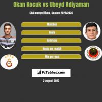 Okan Kocuk vs Ubeyd Adiyaman h2h player stats