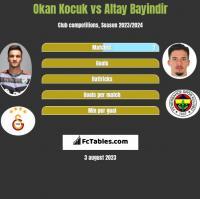 Okan Kocuk vs Altay Bayindir h2h player stats