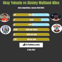 Okay Yokuslu vs Ainsley Maitland-Niles h2h player stats