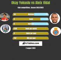 Okay Yokuslu vs Aleix Vidal h2h player stats