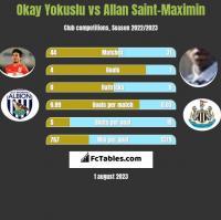 Okay Yokuslu vs Allan Saint-Maximin h2h player stats