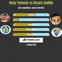 Okay Yokuslu vs Alvaro Vadillo h2h player stats