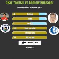 Okay Yokuslu vs Andrew Hjulsager h2h player stats