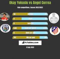 Okay Yokuslu vs Angel Correa h2h player stats