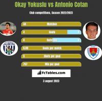 Okay Yokuslu vs Antonio Cotan h2h player stats