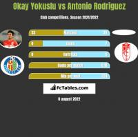 Okay Yokuslu vs Antonio Rodriguez h2h player stats