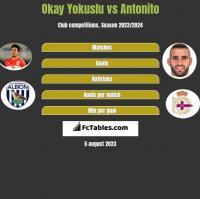 Okay Yokuslu vs Antonito h2h player stats