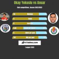 Okay Yokuslu vs Anuar h2h player stats