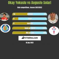 Okay Yokuslu vs Augusto Solari h2h player stats