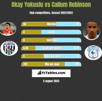 Okay Yokuslu vs Callum Robinson h2h player stats