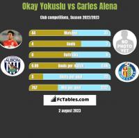 Okay Yokuslu vs Carles Alena h2h player stats
