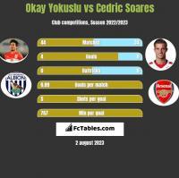 Okay Yokuslu vs Cedric Soares h2h player stats