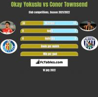 Okay Yokuslu vs Conor Townsend h2h player stats