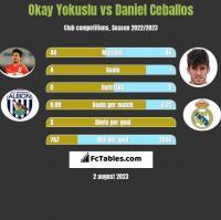 Okay Yokuslu vs Daniel Ceballos h2h player stats