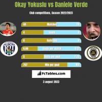 Okay Yokuslu vs Daniele Verde h2h player stats