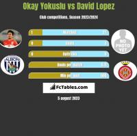 Okay Yokuslu vs David Lopez h2h player stats